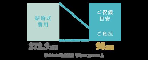 [もらえるご祝儀目安]平均3.3万円×53人