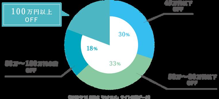 (2018年11月時点「ハナユメ」サイト掲載データ)