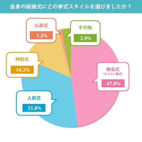 円グラフ 自身の結婚式にどの挙式スタイルを選びましたか?